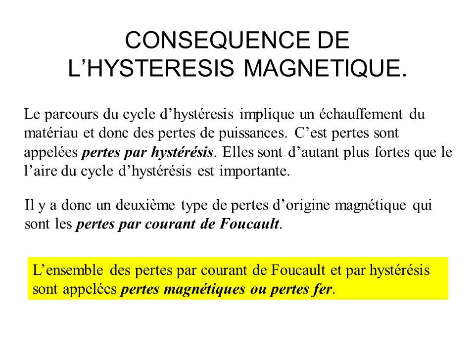 CONSEQUENCE DE LHYSTERESIS MAGNETIQUE. Le parcours du cycle dhystéresis implique un échauffement du matériau et donc des pertes de puissances. Cest pe