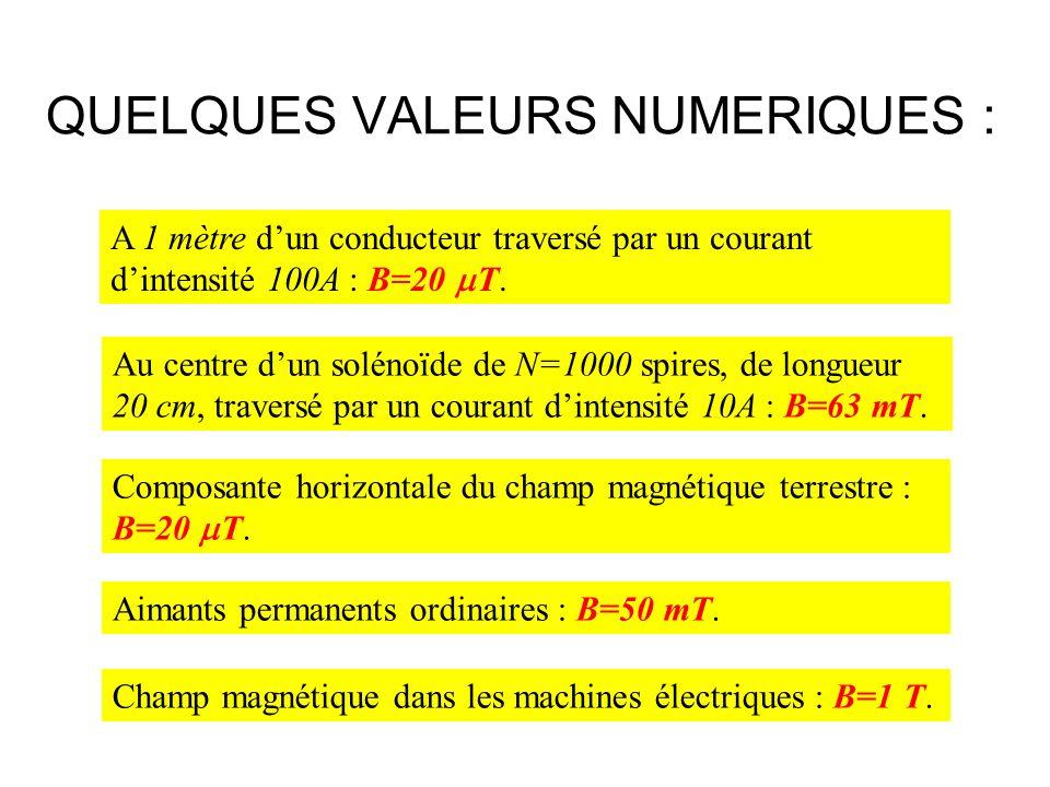 QUELQUES VALEURS NUMERIQUES : A 1 mètre dun conducteur traversé par un courant dintensité 100A : B=20 T. Au centre dun solénoïde de N=1000 spires, de