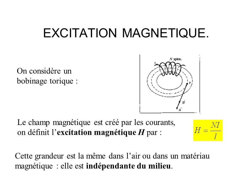 EXCITATION MAGNETIQUE. On considère un bobinage torique : Le champ magnétique est créé par les courants, on définit lexcitation magnétique H par : Cet