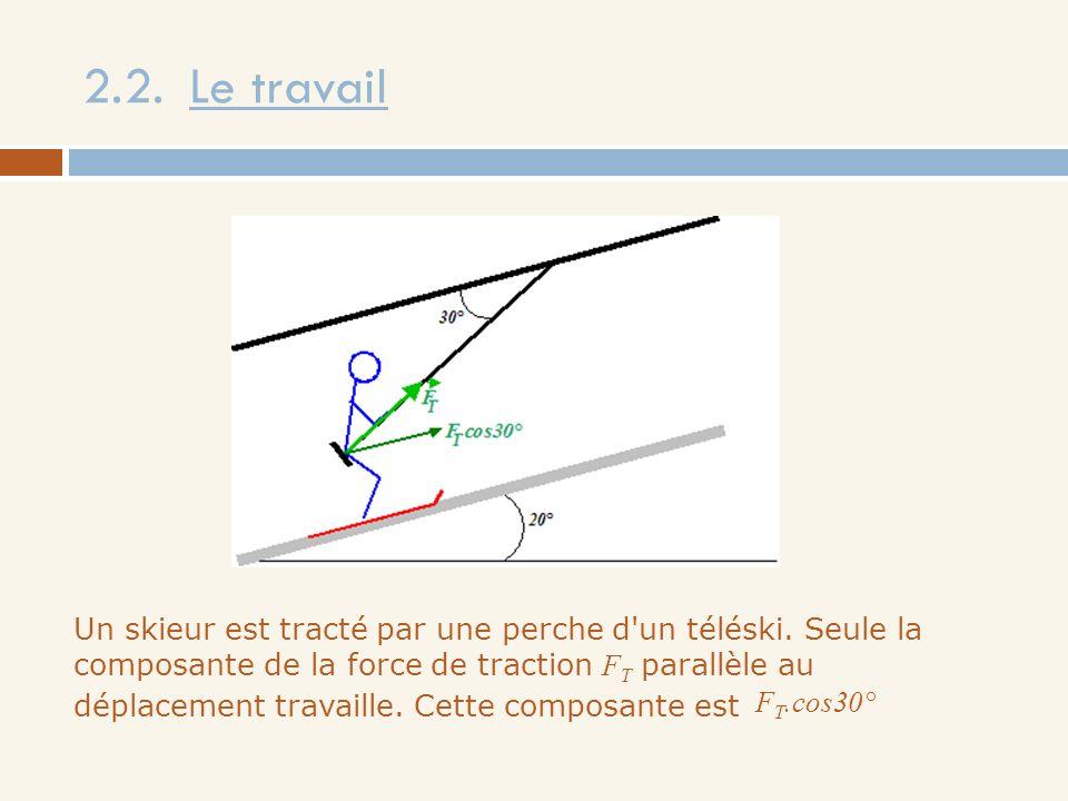 Un skieur est tracté par une perche d'un téléski. Seule la composante de la force de traction F T parallèle au déplacement travaille. Cette composante