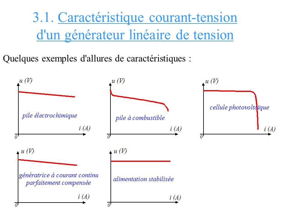 3.1. Caractéristique courant-tension d'un générateur linéaire de tension Quelques exemples d'allures de caractéristiques :