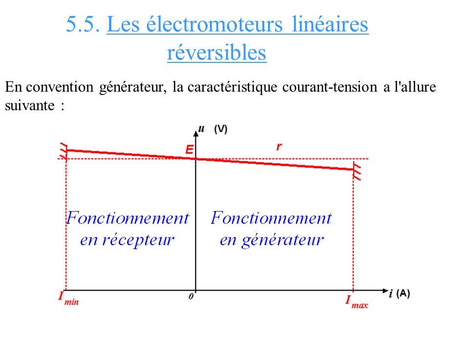 5.5. Les électromoteurs linéaires réversibles En convention générateur, la caractéristique courant-tension a l'allure suivante :