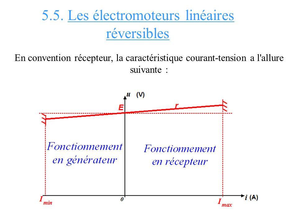 5.5. Les électromoteurs linéaires réversibles En convention récepteur, la caractéristique courant-tension a l'allure suivante :