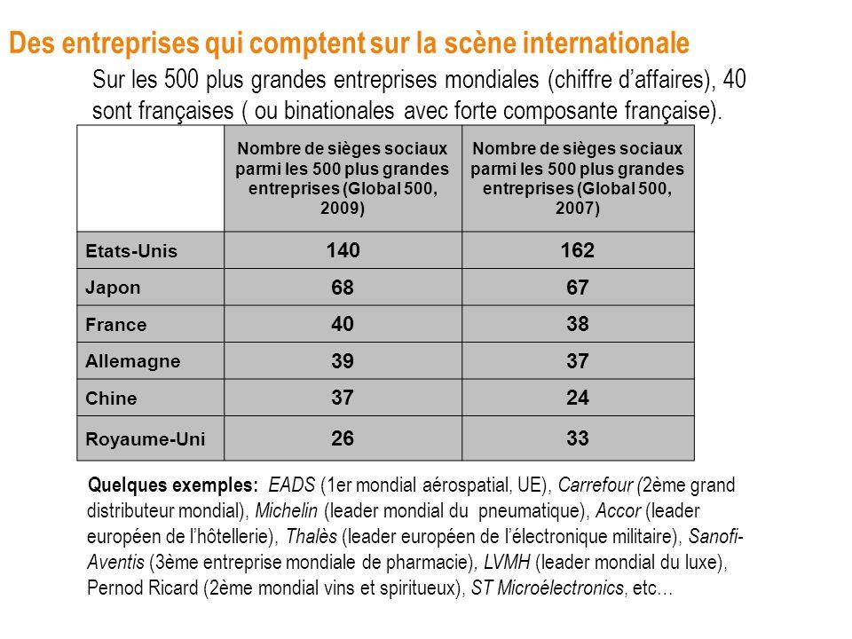 Des entreprises qui comptent sur la scène internationale Sur les 500 plus grandes entreprises mondiales (chiffre daffaires), 40 sont françaises ( ou b