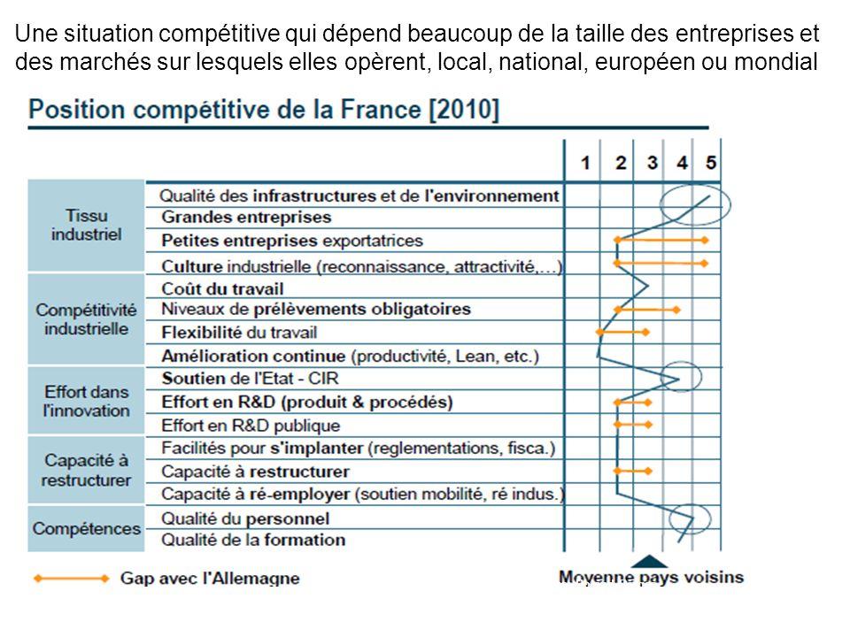 Une situation compétitive qui dépend beaucoup de la taille des entreprises et des marchés sur lesquels elles opèrent, local, national, européen ou mon
