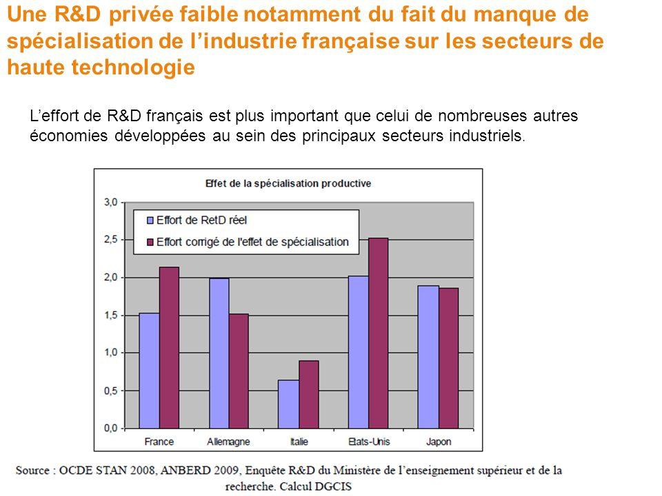 Une R&D privée faible notamment du fait du manque de spécialisation de lindustrie française sur les secteurs de haute technologie Leffort de R&D franç