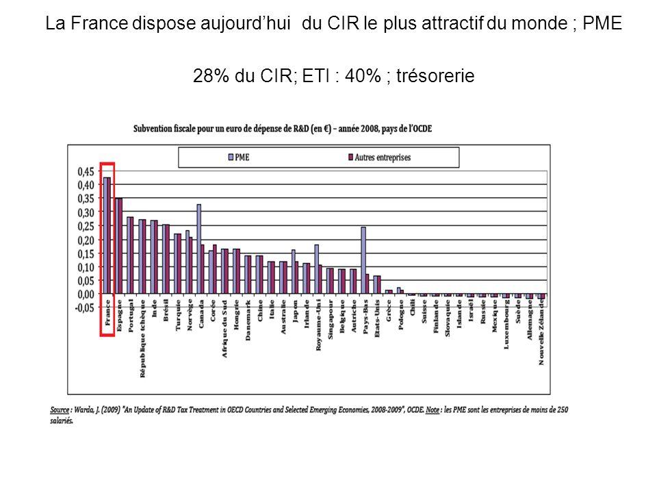 La France dispose aujourdhui du CIR le plus attractif du monde ; PME 28% du CIR; ETI : 40% ; trésorerie