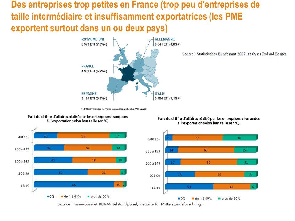 Des entreprises trop petites en France (trop peu dentreprises de taille intermédiaire et insuffisamment exportatrices (les PME exportent surtout dans
