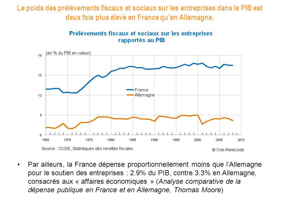 Le poids des prélèvements fiscaux et sociaux sur les entreprises dans le PIB est deux fois plus élevé en France quen Allemagne. Par ailleurs, la Franc