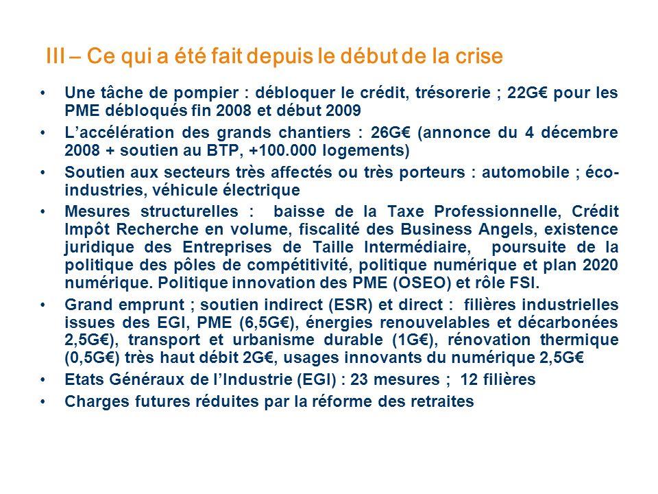 III – Ce qui a été fait depuis le début de la crise Une tâche de pompier : débloquer le crédit, trésorerie ; 22G pour les PME débloqués fin 2008 et dé