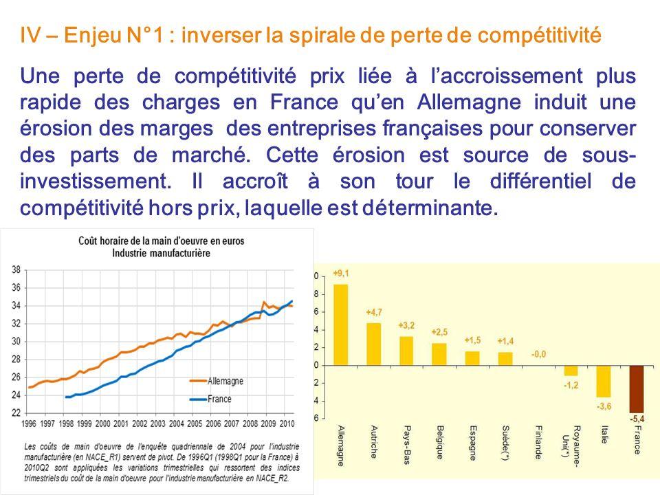 IV – Enjeu N°1 : inverser la spirale de perte de compétitivité Une perte de compétitivité prix liée à laccroissement plus rapide des charges en France