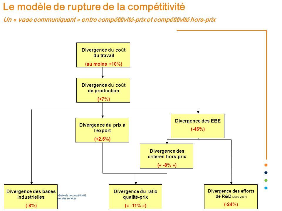 07/01/2014 20 Le modèle de rupture de la compétitivité Un « vase communiquant » entre compétitivité-prix et compétitivité hors-prix Divergence du coût