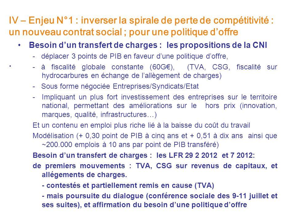 IV – Enjeu N°1 : inverser la spirale de perte de compétitivité : un nouveau contrat social ; pour une politique doffre. Besoin dun transfert de charge