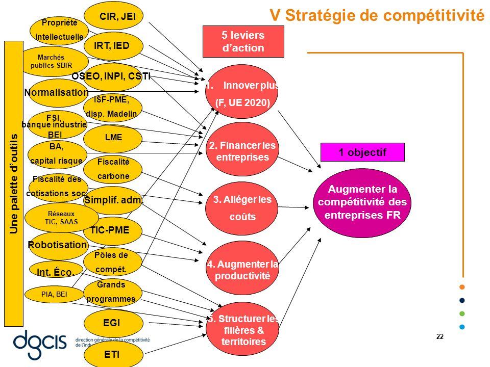 07/01/2014 22 Marchés publics SBIR V Stratégie de compétitivité Augmenter la compétitivité des entreprises FR 1.Innover plus (F, UE 2020) 2. Financer