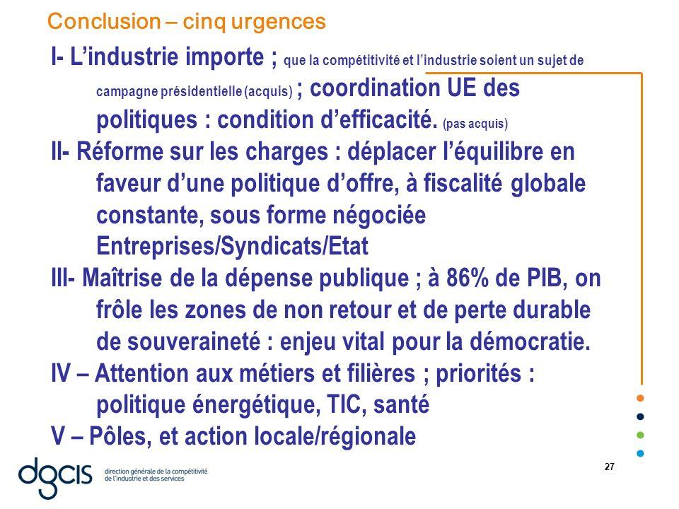 07/01/2014 27 I- Lindustrie importe ; que la compétitivité et lindustrie soient un sujet de campagne présidentielle (acquis) ; coordination UE des pol