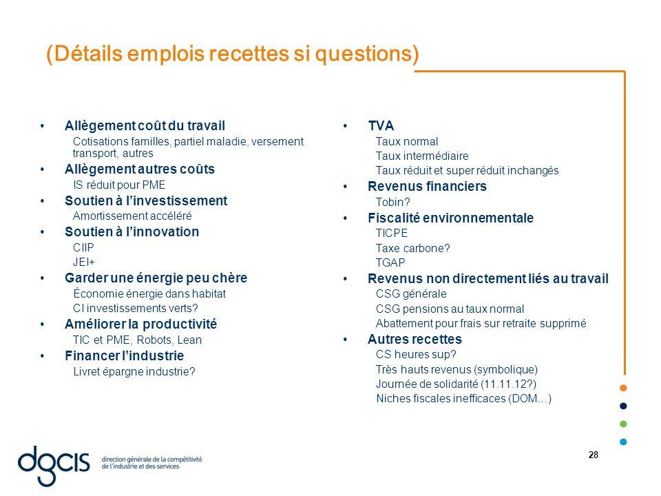 07/01/2014 28 (Détails emplois recettes si questions) Allègement coût du travail Cotisations familles, partiel maladie, versement transport, autres Al