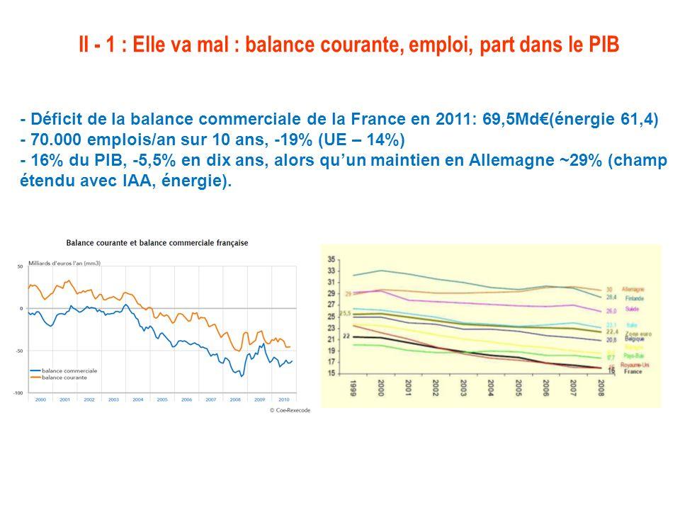 II - 1 : Elle va mal : balance courante, emploi, part dans le PIB - Déficit de la balance commerciale de la France en 2011: 69,5Md(énergie 61,4) - 70.