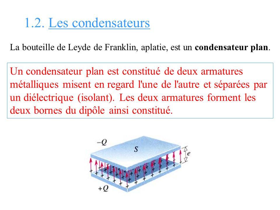 1.2. Les condensateurs La bouteille de Leyde de Franklin, aplatie, est un condensateur plan. Un condensateur plan est constitué de deux armatures méta