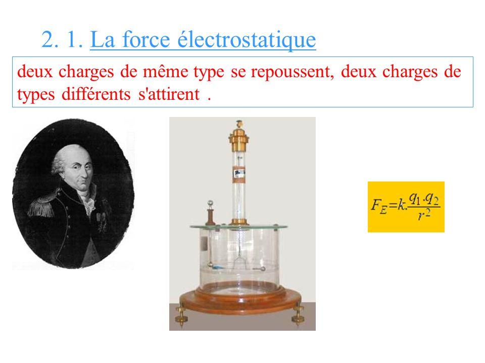 2. 1. La force électrostatique deux charges de même type se repoussent, deux charges de types différents s'attirent.