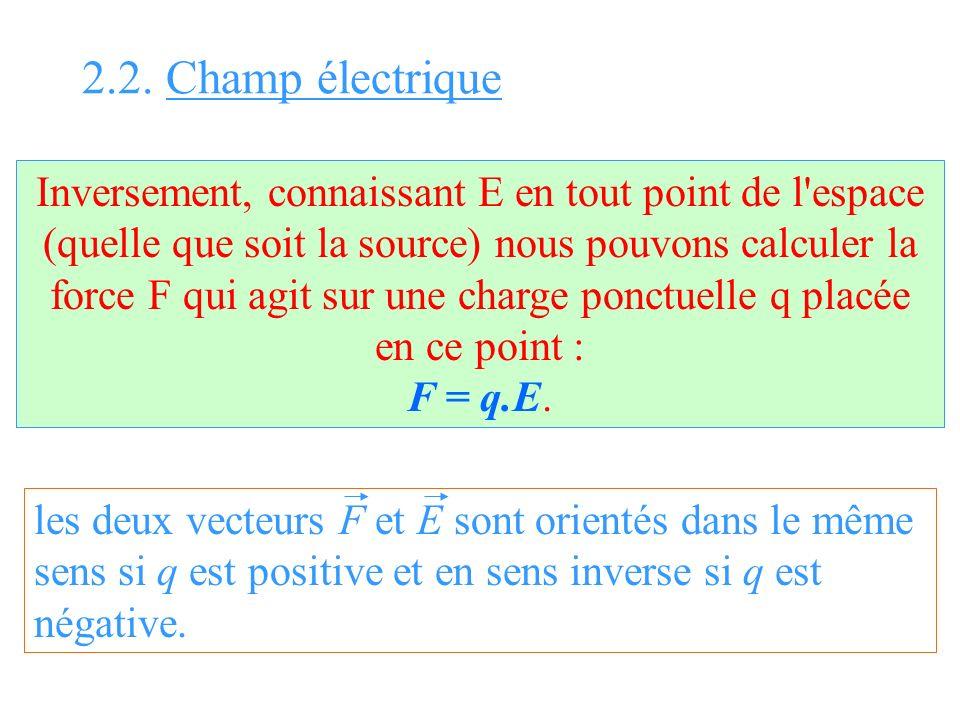 Inversement, connaissant E en tout point de l'espace (quelle que soit la source) nous pouvons calculer la force F qui agit sur une charge ponctuelle q
