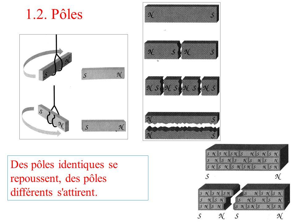 1.2. Pôles Des pôles identiques se repoussent, des pôles différents s'attirent.