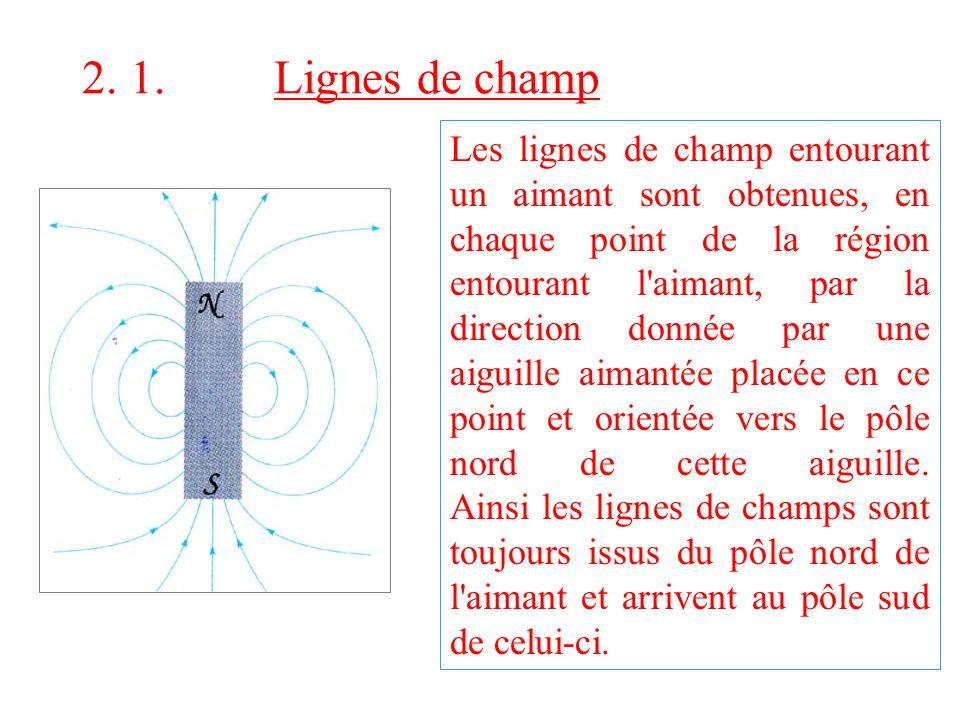 2. 1. Lignes de champ Les lignes de champ entourant un aimant sont obtenues, en chaque point de la région entourant l'aimant, par la direction donnée
