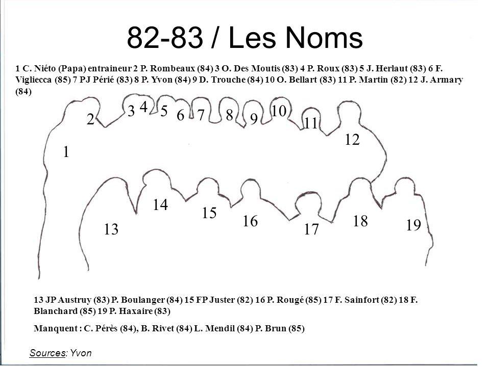 1 2 3 4 5 678 9 10 11 12 13 14 15 16 17 18 19 1 C. Niéto (Papa) entraineur 2 P. Rombeaux (84) 3 O. Des Moutis (83) 4 P. Roux (83) 5 J. Herlaut (83) 6