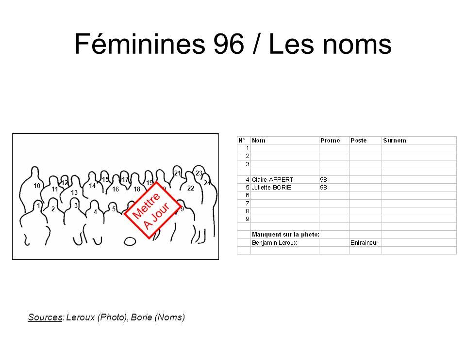 Féminines 96 / Les noms 1 2 3 4 5 6 7 8 9 10 11 12 13 14 15 16 17 18 19 20 21 22 23 24 Sources: Leroux (Photo), Borie (Noms) Mettre A Jour