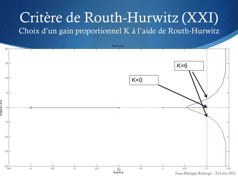 Critère de Routh-Hurwitz (XXI) Choix dun gain proportionnel K à laide de Routh-Hurwitz 26 Jean-Philippe Roberge - Février 2011 K=0 K=6