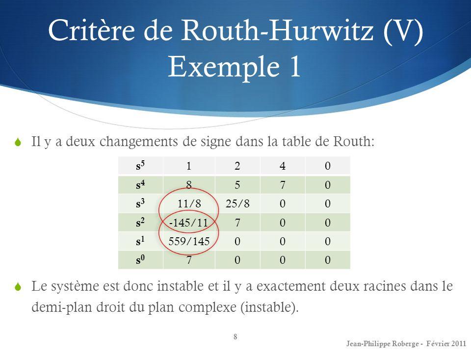 s5s5 1240 s4s4 8570 s3s3 11/825/800 s2s2 -145/11700 s1s1 559/145000 s0s0 7000 Il y a deux changements de signe dans la table de Routh: Le système est
