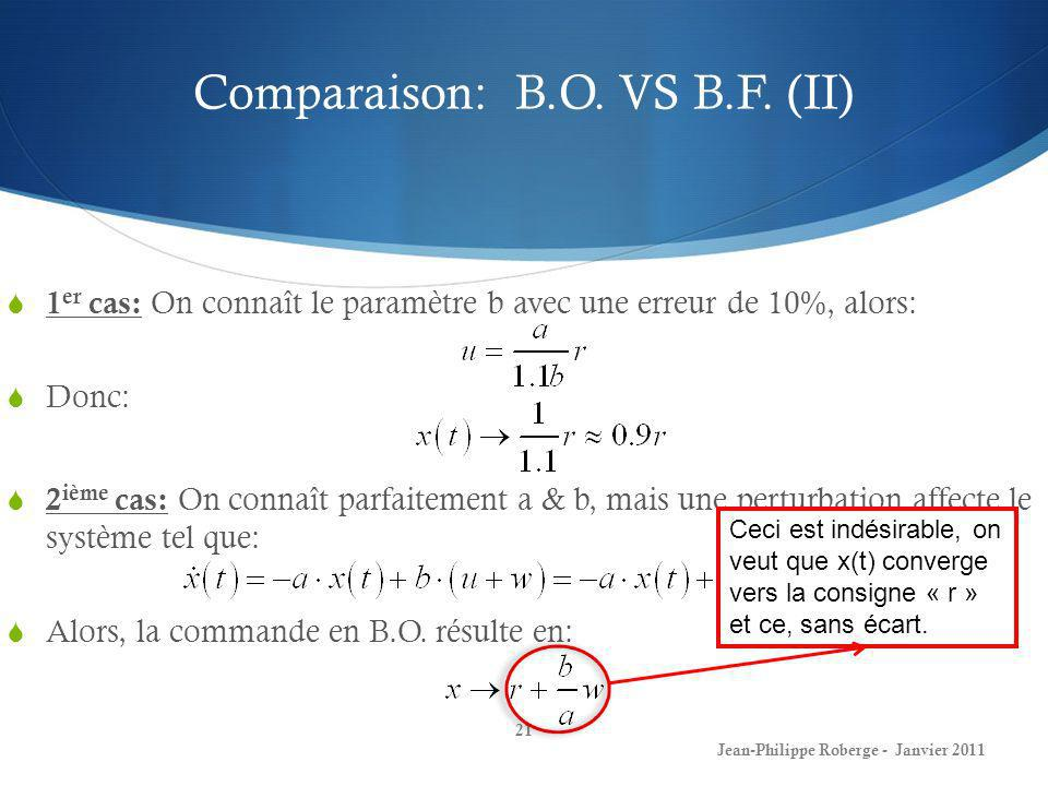 Comparaison: B.O. VS B.F. (II) 21 Jean-Philippe Roberge - Janvier 2011 1 er cas: On connaît le paramètre b avec une erreur de 10%, alors: Donc: 2 ième