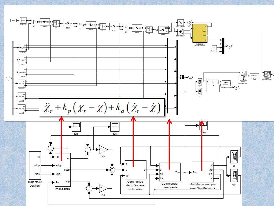 1ère solution: Commande en impédance active [Anderson & Spong] - Principe: Commander la relation entre la position de leffecteur et leffort transmis.
