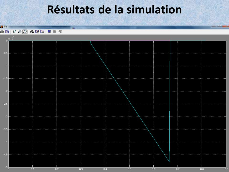 Résultats de la simulation