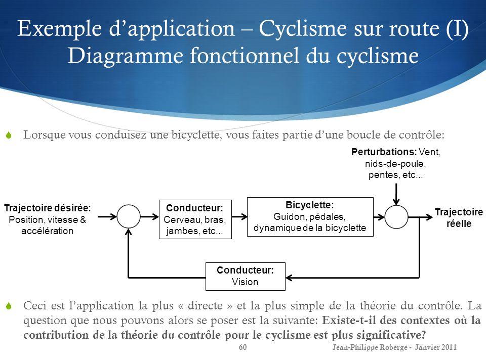 Exemple dapplication – Cyclisme sur route (I) Diagramme fonctionnel du cyclisme 60Jean-Philippe Roberge - Janvier 2011 Lorsque vous conduisez une bicyclette, vous faites partie dune boucle de contrôle: Ceci est lapplication la plus « directe » et la plus simple de la théorie du contrôle.