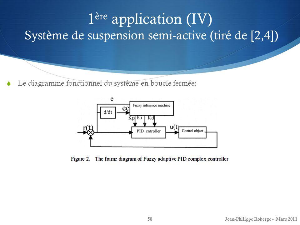 1 ère application (IV) Système de suspension semi-active (tiré de [2,4]) 58 Le diagramme fonctionnel du système en boucle fermée: Jean-Philippe Roberg