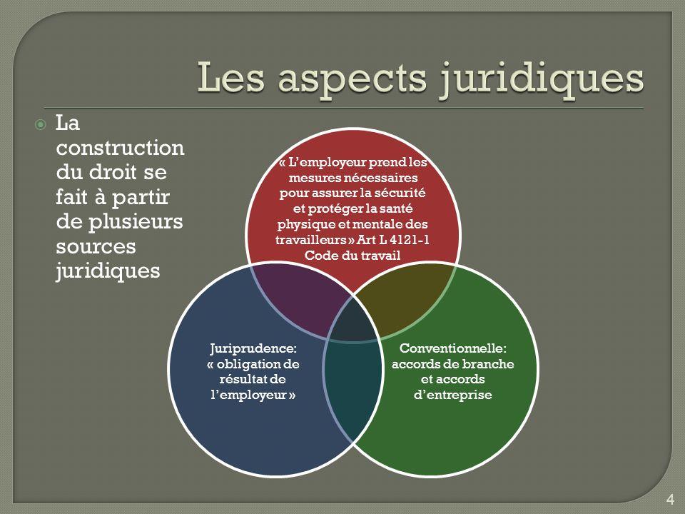 5 Estimation du coût social du stress professionnel en France, en 2007 : 2 à 3 milliards deuros ( Source: Inrs Arts & Métiers )
