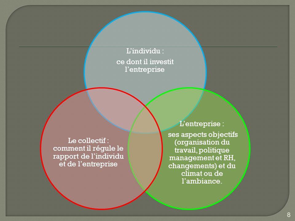 8 Lindividu : ce dont il investit lentreprise Lentreprise : ses aspects objectifs (organisation du travail, politique management et RH, changements) e