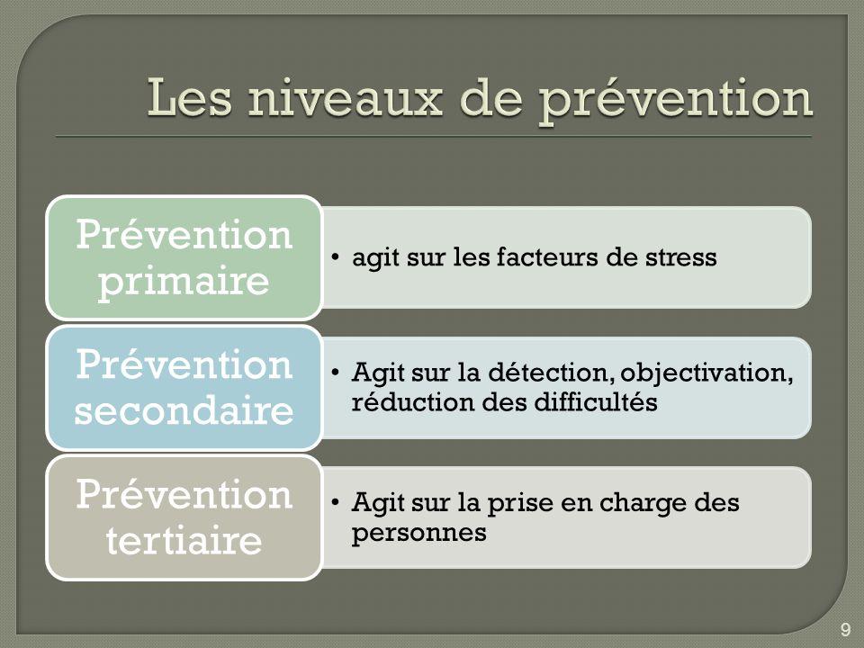 9 agit sur les facteurs de stress Prévention primaire Agit sur la détection, objectivation, réduction des difficultés Prévention secondaire Agit sur l