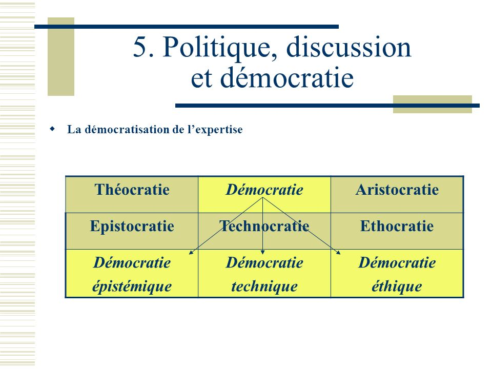 5. Politique, discussion et démocratie La démocratisation de lexpertise ThéocratieDémocratieAristocratie EpistocratieTechnocratieEthocratie Démocratie