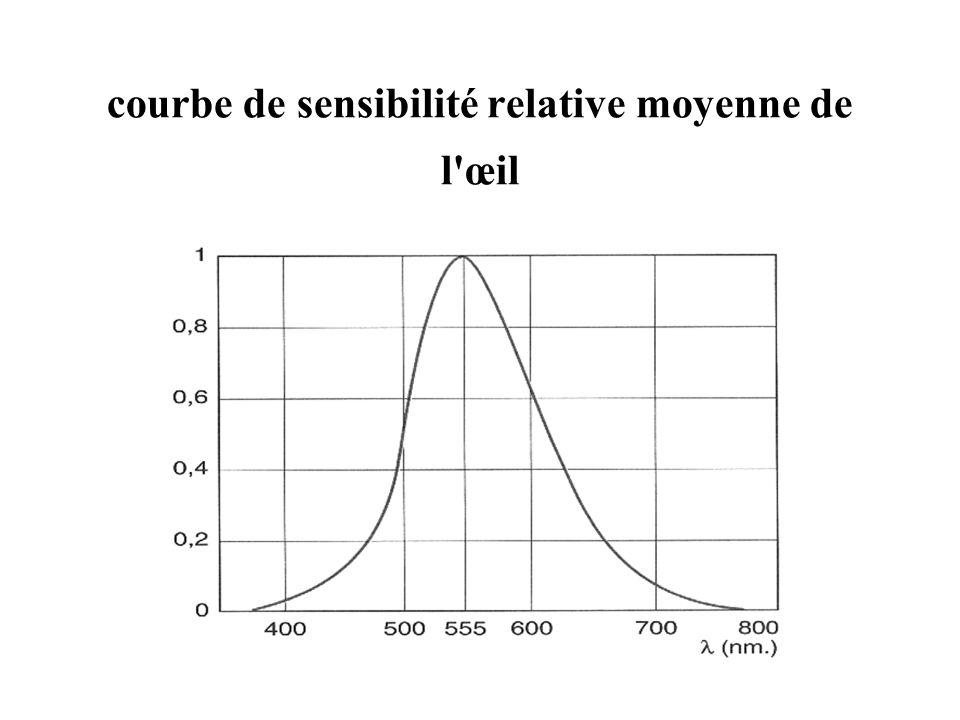 courbe de sensibilité relative moyenne de l'œil