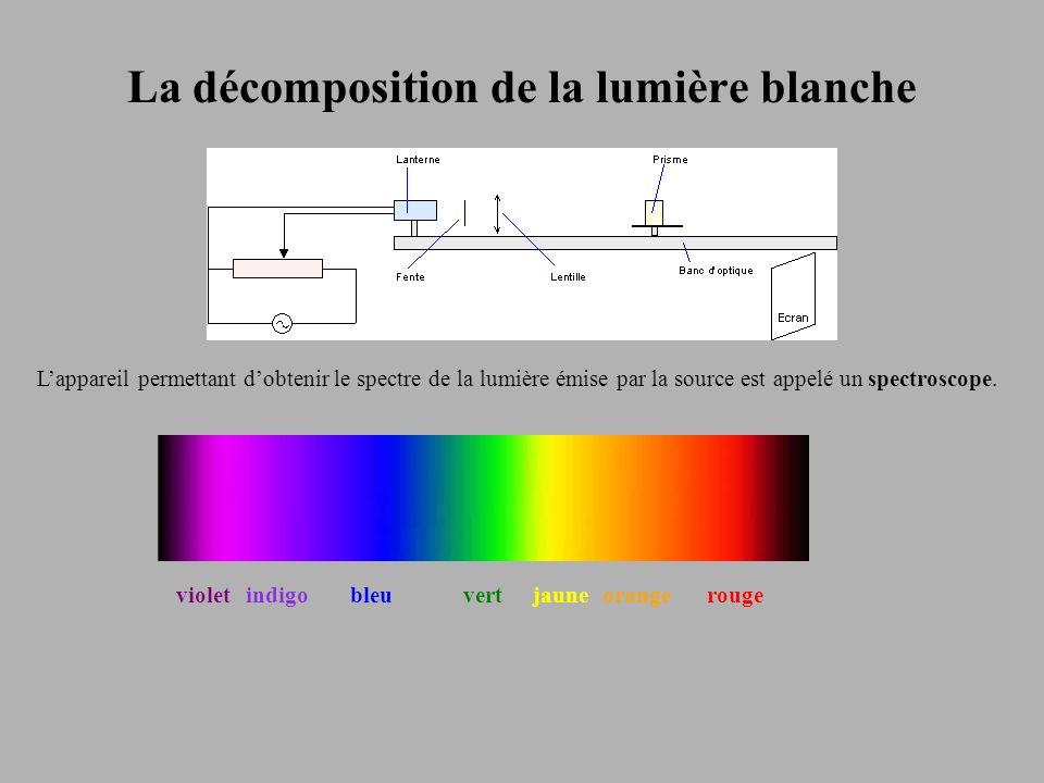 La décomposition de la lumière blanche violetindigobleuvertjauneorangerouge Lappareil permettant dobtenir le spectre de la lumière émise par la source