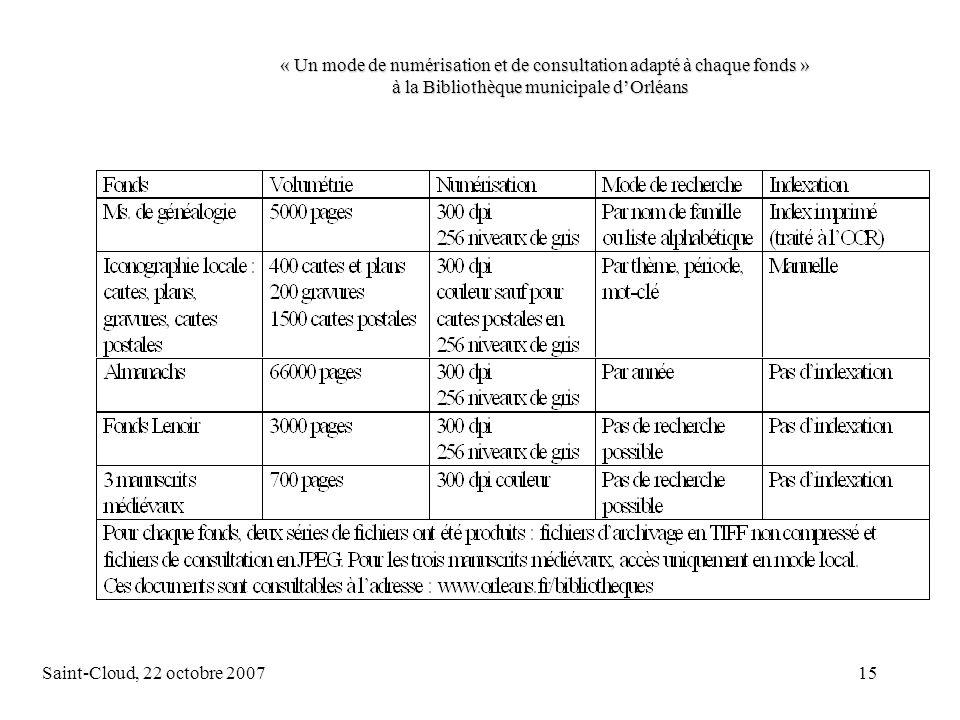 Saint-Cloud, 22 octobre 200715 « Un mode de numérisation et de consultation adapté à chaque fonds » à la Bibliothèque municipale dOrléans « Un mode de numérisation et de consultation adapté à chaque fonds » à la Bibliothèque municipale dOrléans