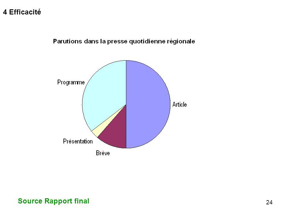 24 4 Efficacité Source Rapport final