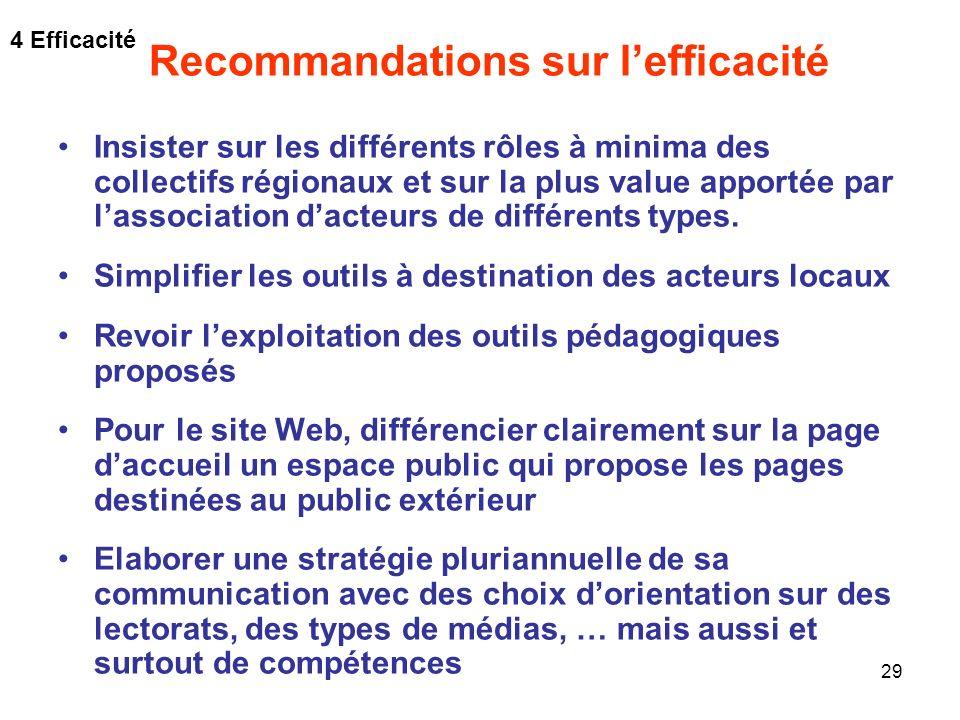 29 Recommandations sur lefficacité Insister sur les différents rôles à minima des collectifs régionaux et sur la plus value apportée par lassociation