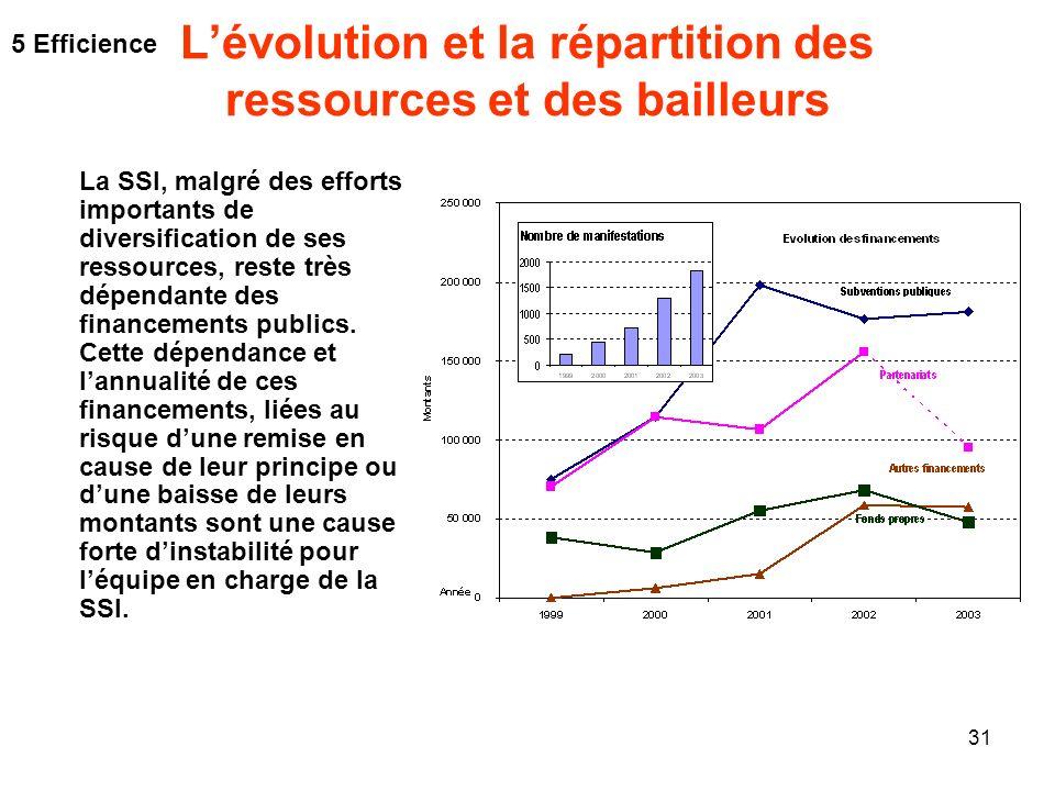 31 Lévolution et la répartition des ressources et des bailleurs La SSI, malgré des efforts importants de diversification de ses ressources, reste très