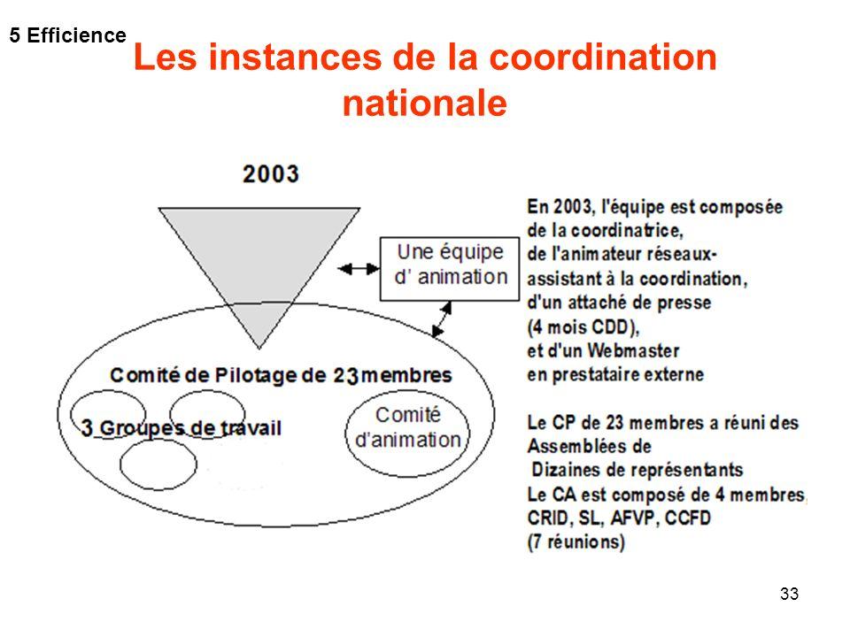 33 Les instances de la coordination nationale 5 Efficience