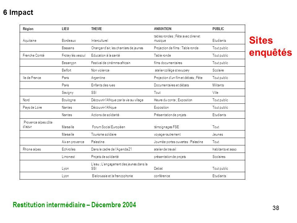 38 RégionLIEUTHEMEANIMATIONPUBLIC AquitaineBordeauxInterculturel tables rondes ; Fête avec diner et musiqueEtudiants BassensChanger d'air, les chantie