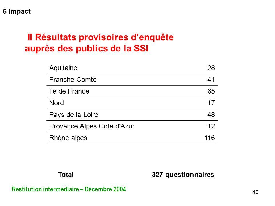 40 II Résultats provisoires denquête auprès des publics de la SSI Total327 questionnaires Aquitaine28 Franche Comté41 Ile de France65 Nord17 Pays de l