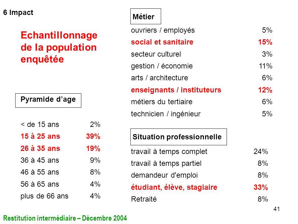 41 < de 15 ans2% 15 à 25 ans39% 26 à 35 ans19% 36 à 45 ans9% 46 à 55 ans8% 56 à 65 ans4% plus de 66 ans4% Pyramide dage travail à temps complet24% tra