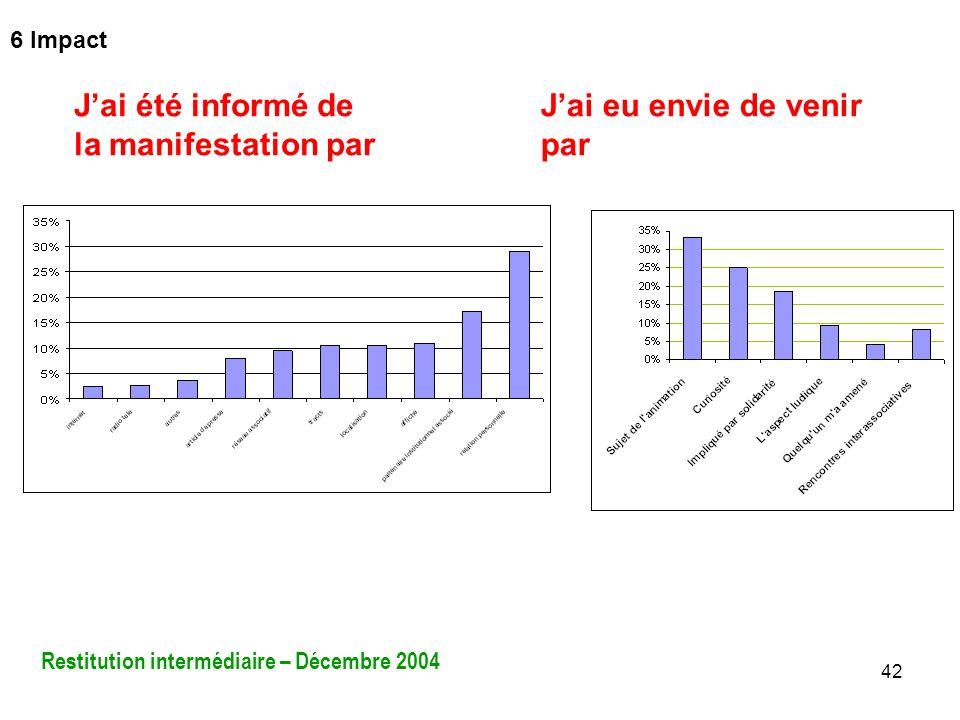 42 Jai été informé de la manifestation par Jai eu envie de venir par Restitution intermédiaire – Décembre 2004 6 Impact
